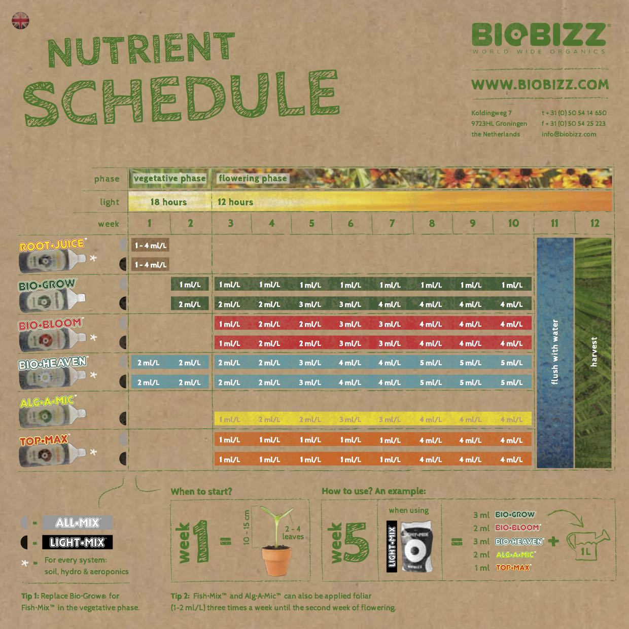 Biobizz Try·pack - nutrient schedule
